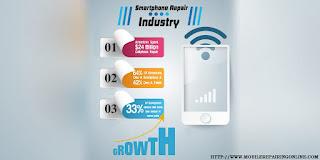 smartphone Industry Performance