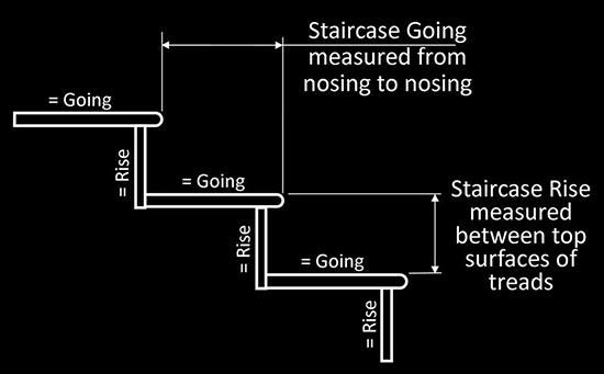 Mengenal gambar pembentuk sebuah tangga
