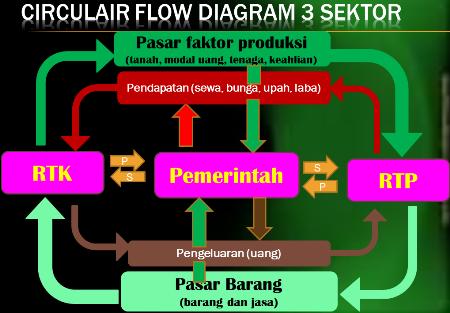 Menganalisis circulair flow diagram 3 sektor secara tepat gambar circulair flow diagram 3 sektor ccuart Images