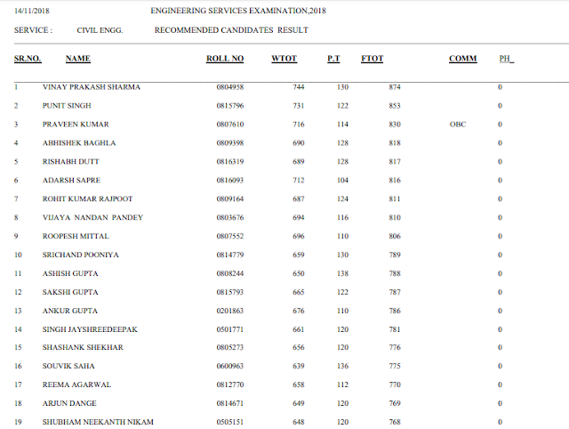 UPSC+Marks+of+Engineering+Service+Mains+Exam+2018