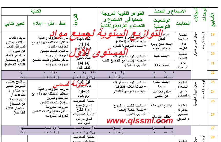 التوزيع السنوي للمستوى الأول لجميع المواد