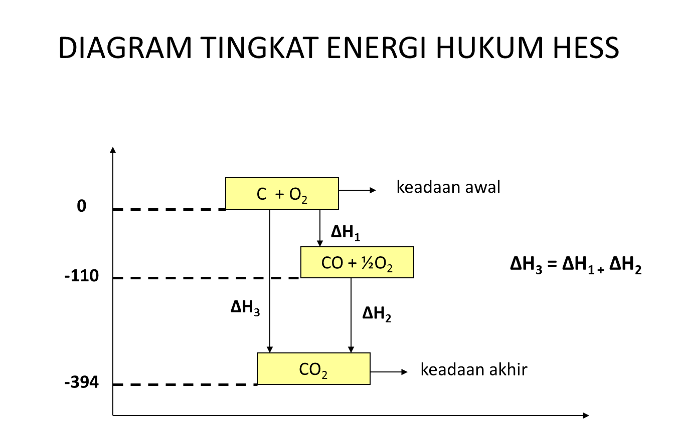 Jendela kimia termokimia energi ikatan ccuart Gallery