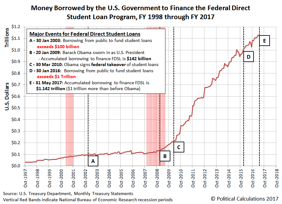 Money Borrowed by the U.S. Government to Finance the Federal Direct Student Loan Program, FY 1998 (October 1997) through FY 2017 (May 2017)