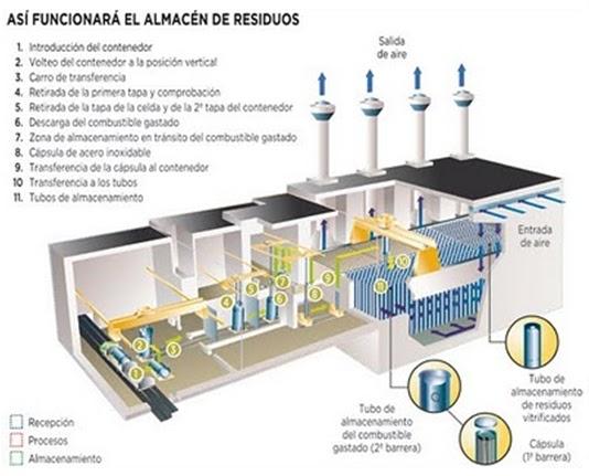 XanaNatura Residuos Radiactivos