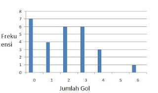 Penyajian Data Menggunakan Diagram Batang