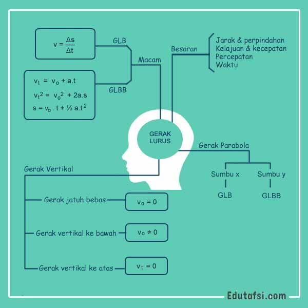 Kinematika gerak lurus merupakan salah satu materi fisika yang menarik alasannya ialah sangat deka Kumpulan Rumus Lengkap Kinematika Gerak Lurus