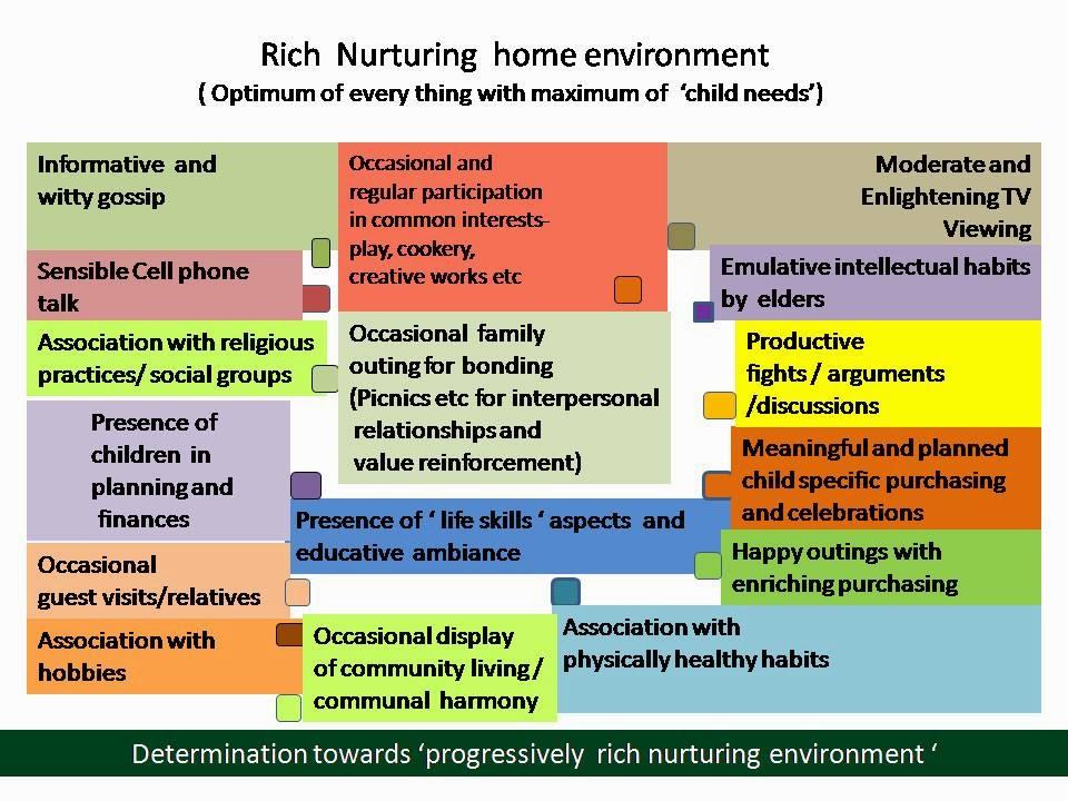 What is nurturing | Child development