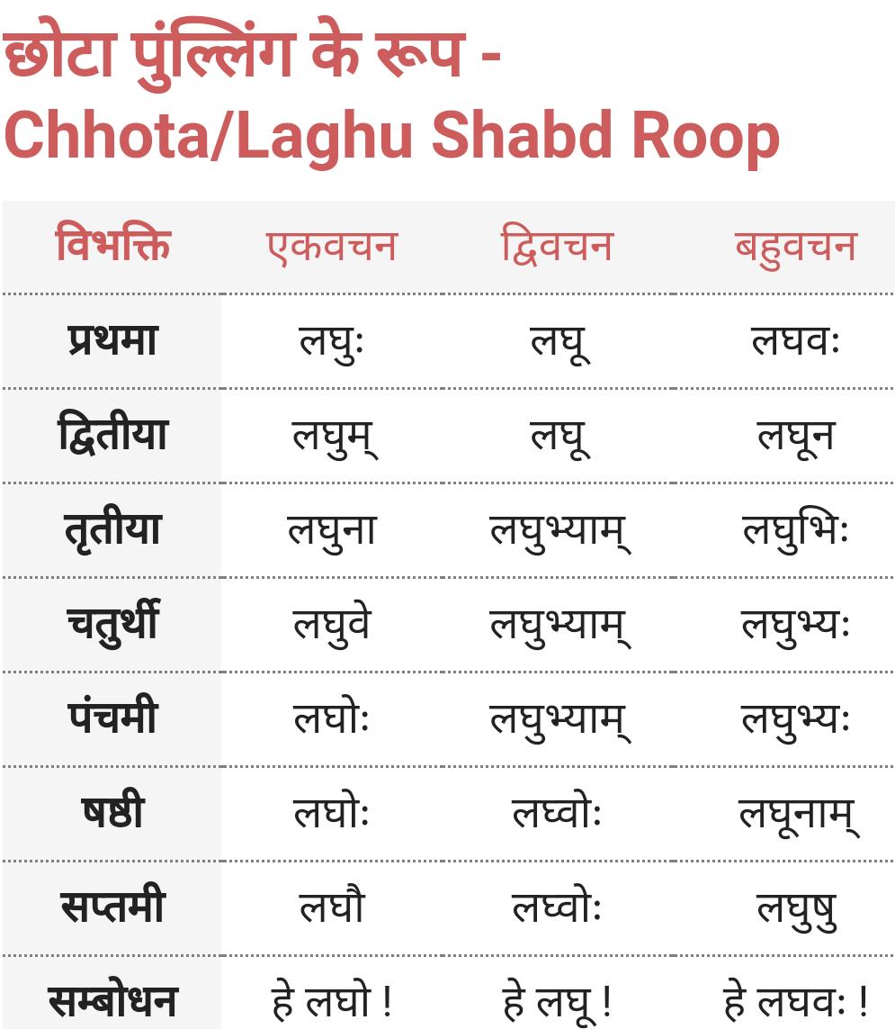 Chhota/Laghu Shabd Roop