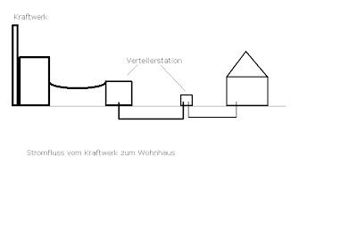 warum ausgerechnet sonne energiewende energieausbau sonne wind wasser. Black Bedroom Furniture Sets. Home Design Ideas
