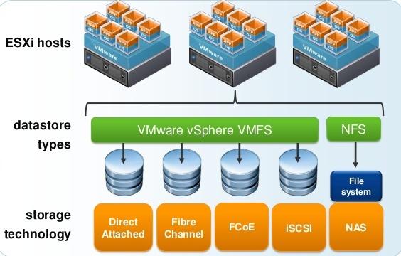 Internship: Virtual Machine File System (VMFS)
