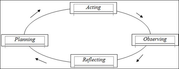 Teori dan praktik penelitian tindakan kelas model kemmis taggart ccuart Gallery