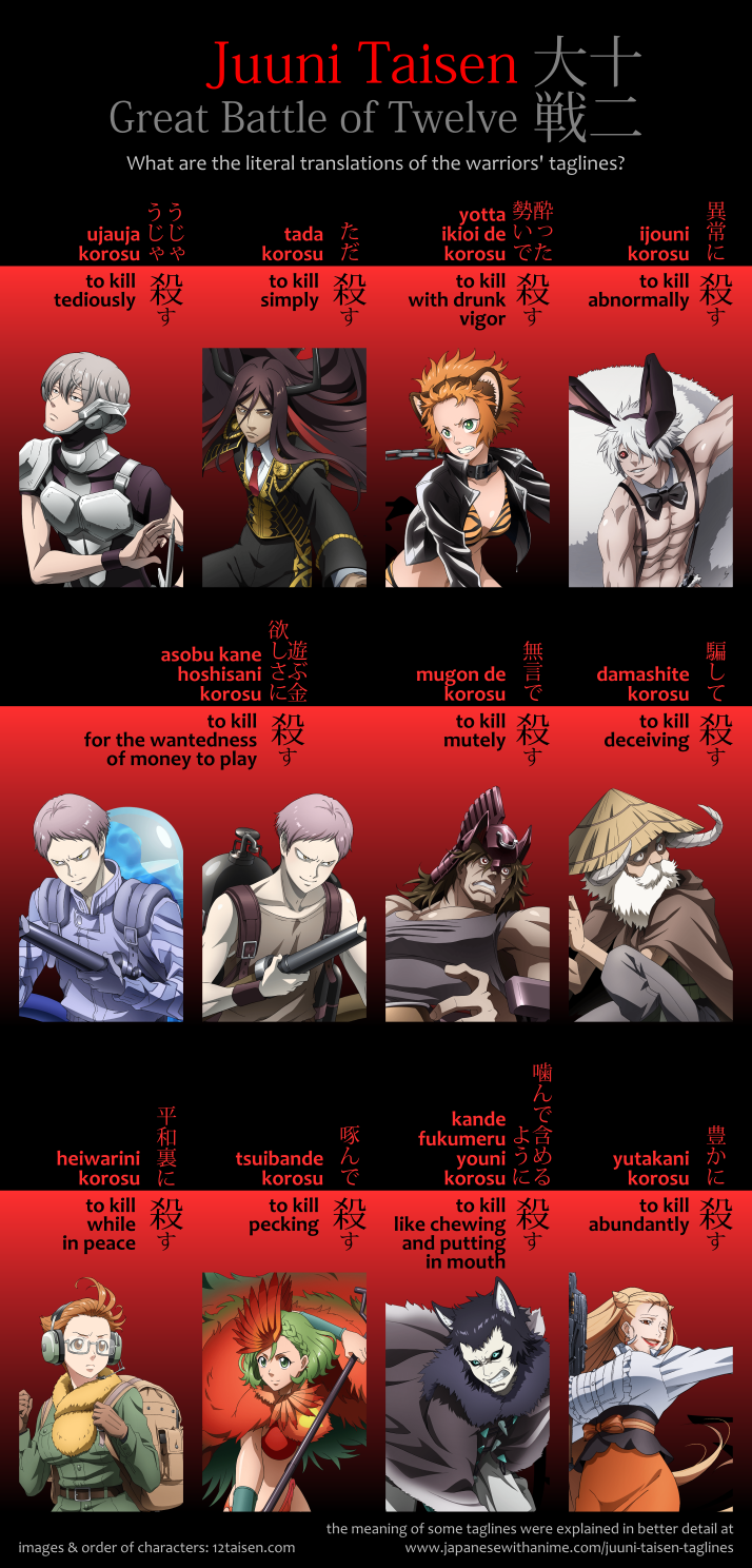 Anime Juuni Taisen: chart with the characters' taglines in Japanese and their literal translations.