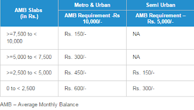 AMB Slabs  (in Rs.) Metro & Urban Semi Urban AMB Requirement -Rs 10,000/- AMB Requirement –Rs. 5,000/- >=7,500 to < 10,000 Rs. 150/- NA >=5,000 to < 7,500 Rs. 300/- NA >=2,500 to < 5,000 Rs. 450/- Rs. 150/- 0 to < 2,500 Rs. 600/- Rs. 300/-