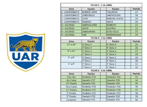 Fixture del Campeonato Argentino Juvenil 2017 UAR