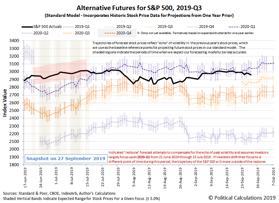 Alternative Futures - S&P 500 - 2019Q3 - Standard Model - Snapshot on 27 Sep 2019