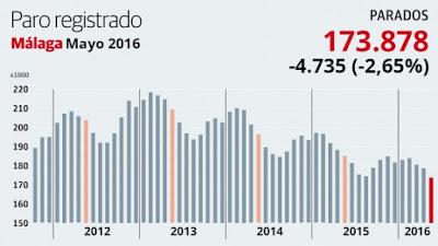 El paro baja en Málaga en 4.735 personas en mayo