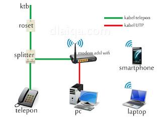 Topologi Jaringan Internet Rumahan
