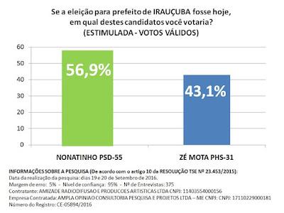 NOVOS NÚMEROS EM IRAUÇUBA: Pesquisa encomendada pela Amizade FM aponta Nonatinho com 56,9% e Zé Mota com 43,1%