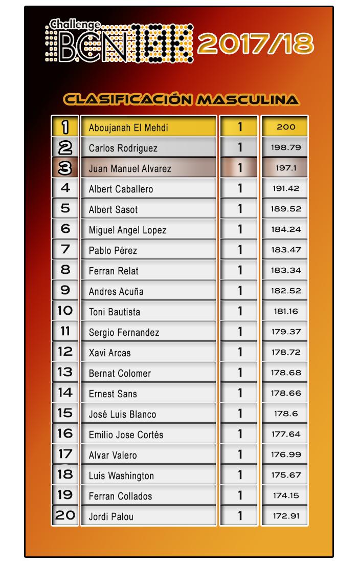 Clasificación Masculina ChallengeBCN10k 2017/18 - 1 carrera