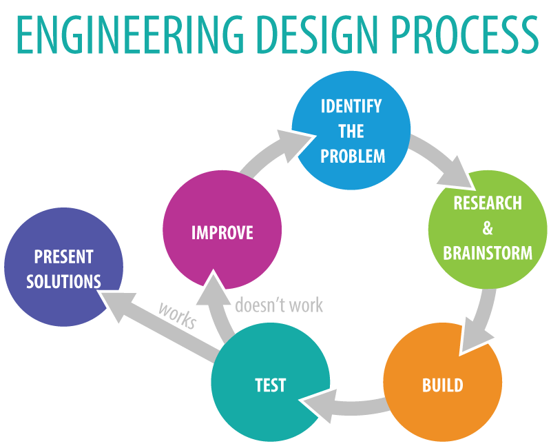 Engineering Design In The Classroom From Performance Expectations To Classroom Curriculum Common Core Cafe