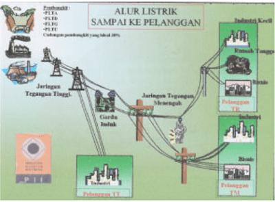 Proses Penyampaian Energi Listrik