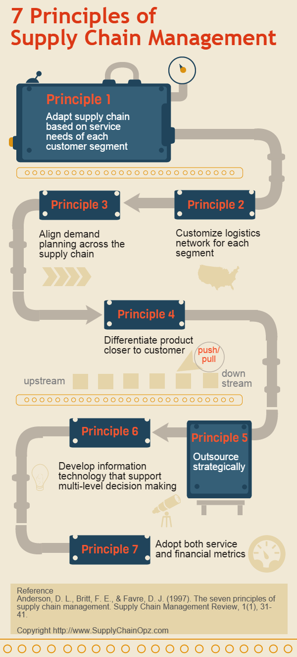 seven principles of supply chain management In 1997, supply chain management review published one article called the seven principles of supply chain management written by david anderson.