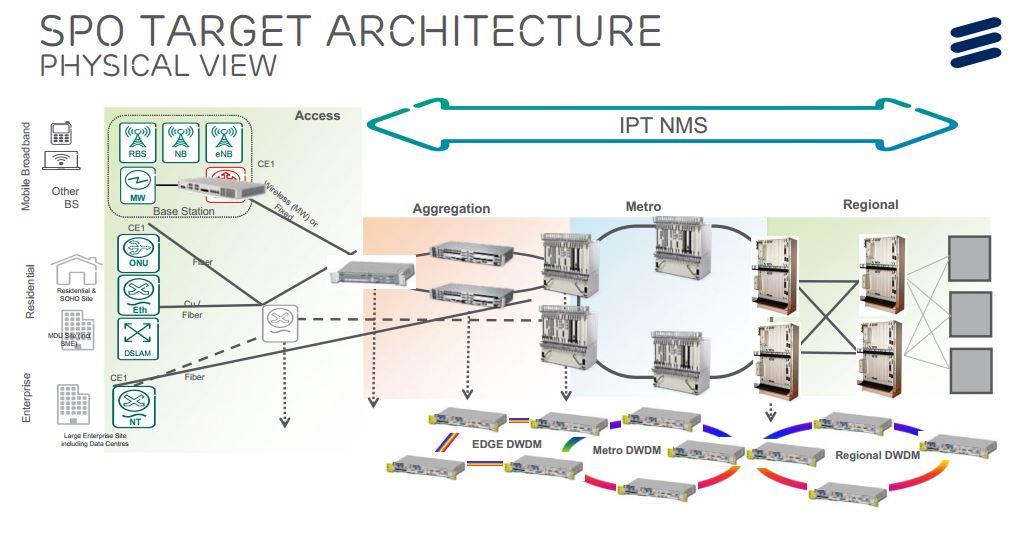 fiber connecting wired and wireless diagram