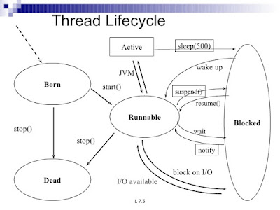 How to create and run thread in Java