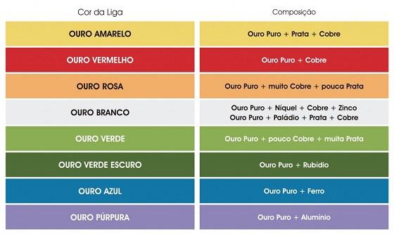 Tipos e cores do Ouro: branco, vermelho, azul, rosa, etc.