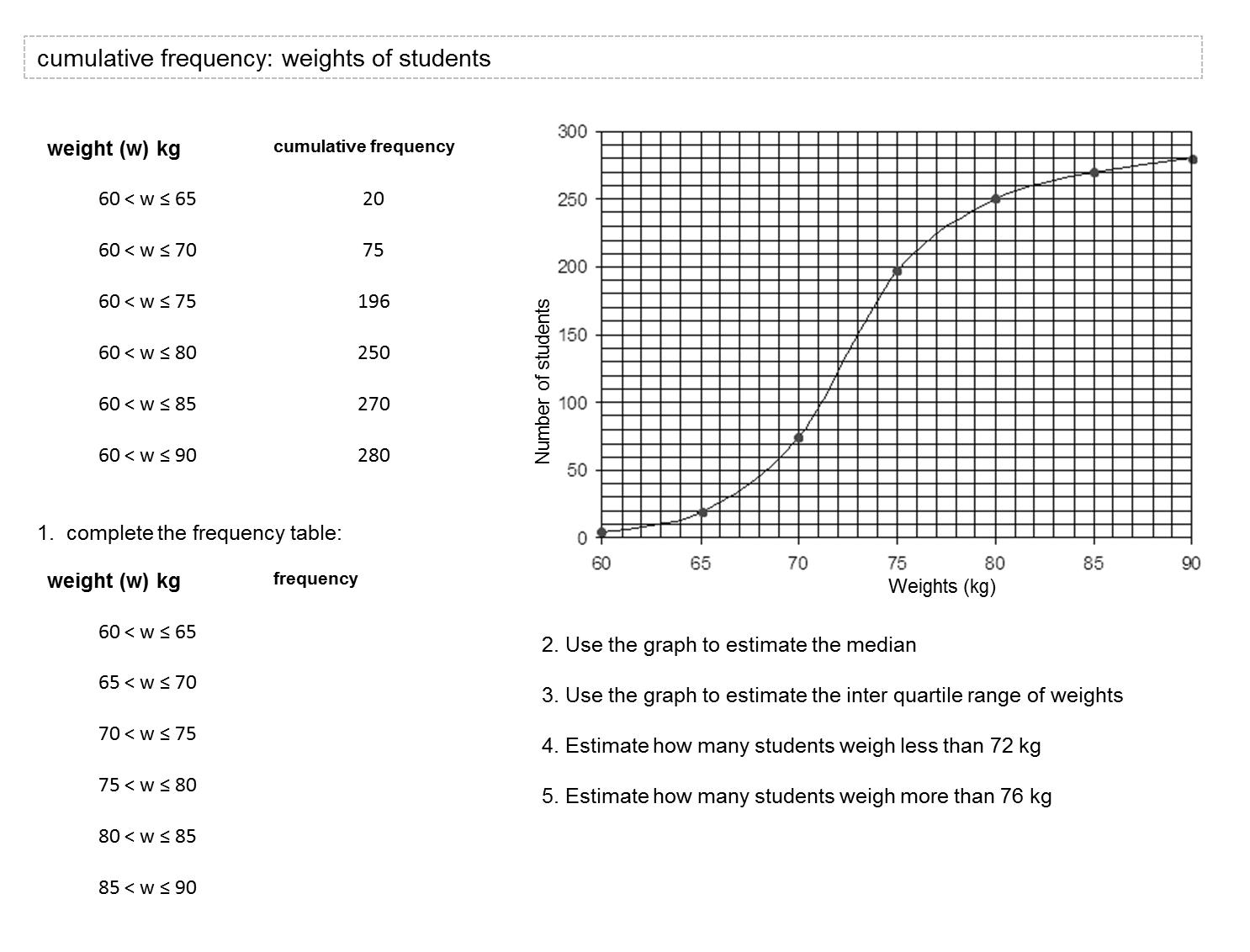 MEDIAN Don Steward mathematics teaching: cumulative frequency questions