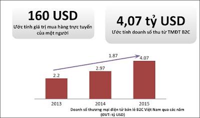 Thống kê về doanh số bán lẻ trong thương mại điện tử