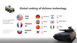 Nam Hàn đứng Top-9 Thế giới về các công nghệ quốc phòng tiên tiến