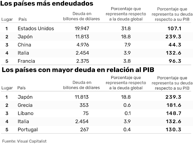Los 5 países más endeudados del mundo