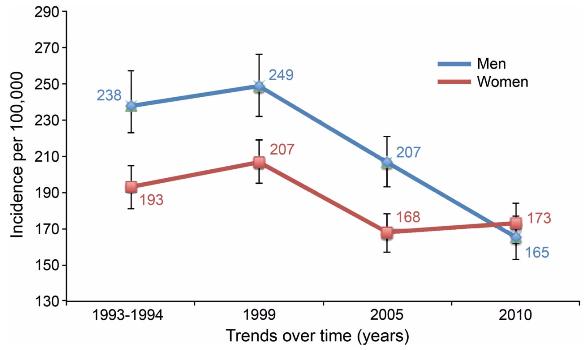 図:脳卒中発生率の傾向と男女差