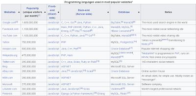 top programming on big website