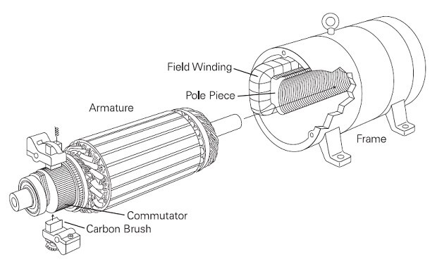 electric motor diagram axle and armature