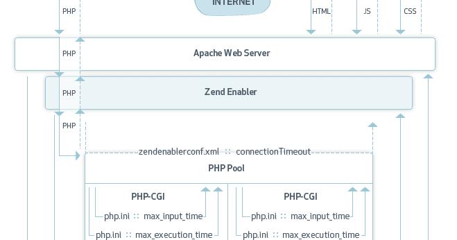 Zend Framework Apache PHP TimeOut (Error 200) ~ Un ingeniero