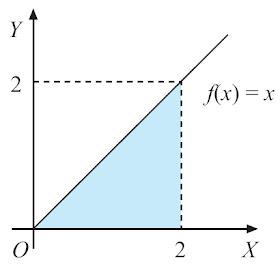 Integral matematika rumus pengertian contoh soal dan pembahasan gambar 5 luas daerah yang dibatasi oleh garis x a garis x b kurva y fx dan sumbu x ccuart Images