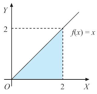 luas daerah yang dibatasi oleh garis x = a, garis x = b, kurva y = f(x), dan sumbu X.