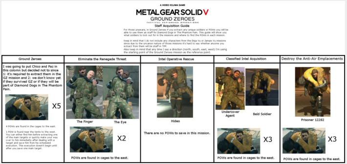 Cara import game GZ save 100% untuk Metal Gear Solid Phantom