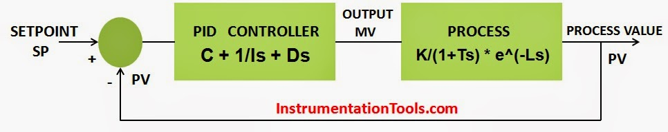 PID Controller Theory   Instrumentation Tools