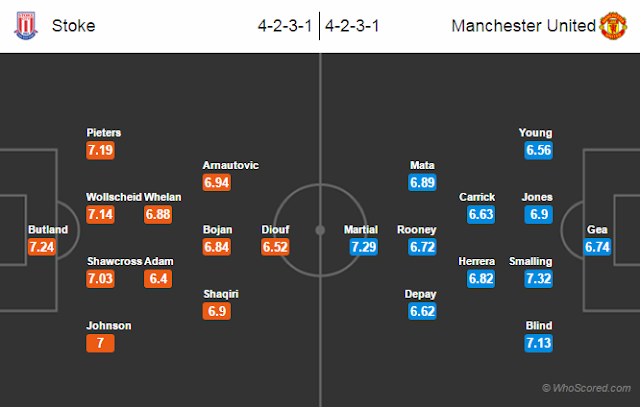 Possible Lineups, Team News, Stats – Stoke City vs Manchester United