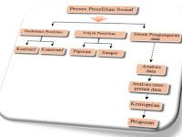 Proses Penelitian Sosial