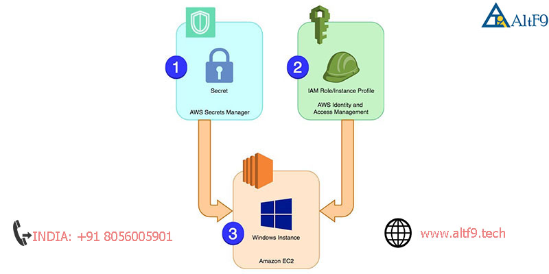 AWS EFS vs EBS vs S3 (difference,price & use) - Managed