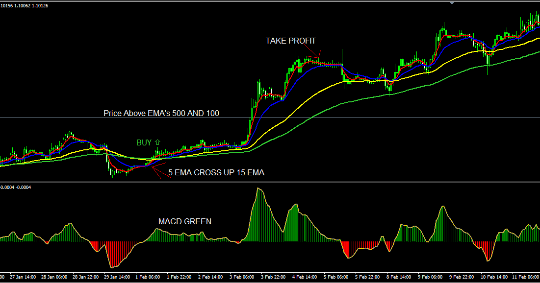 Trading system h4