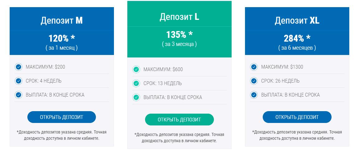 Инвестиционные планы WiseDeposit