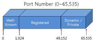 Port Number List
