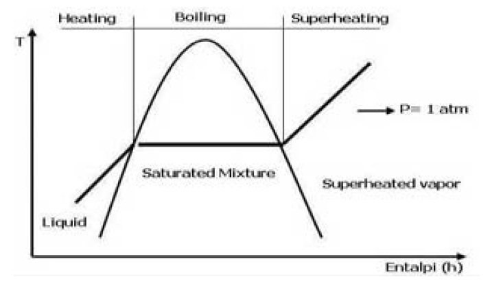 Steam Boiler: Steam Formation Process in Boiler