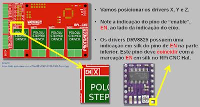 posicionamento dos drivers X, Y e Z