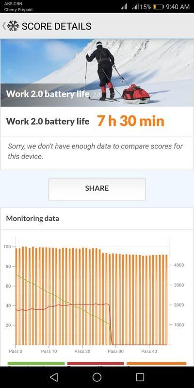 Huawei Nova 2i PC Mark Battery Life Score